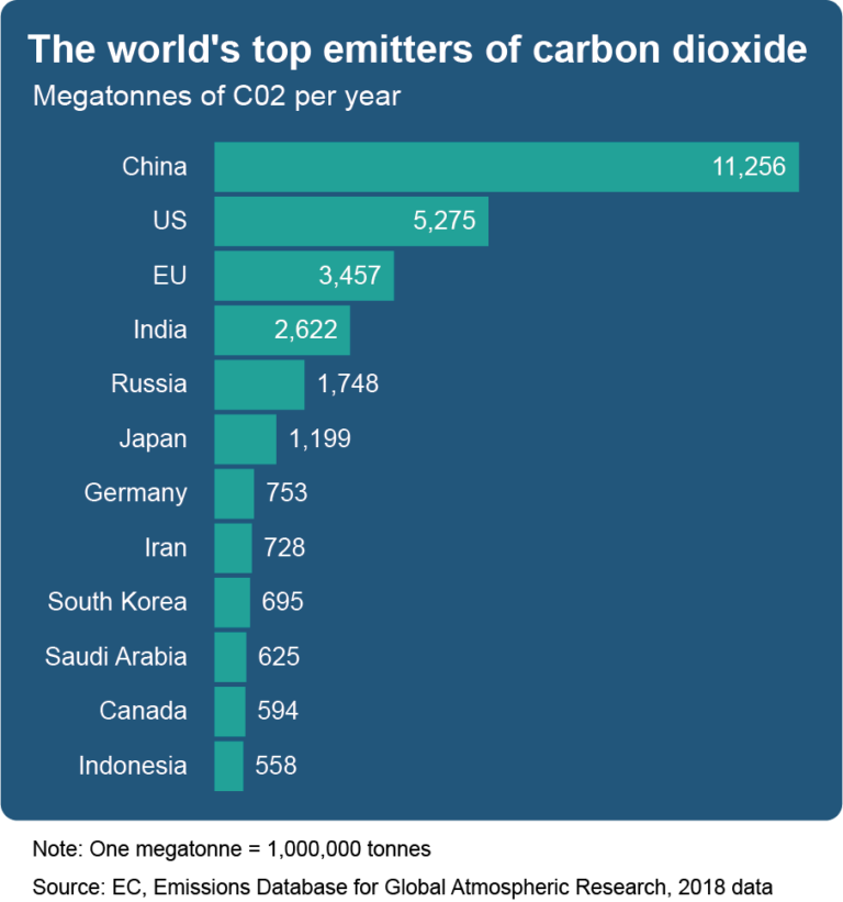 Top world emitters